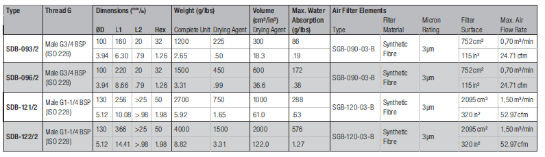 desiccant breather dimensions and technical data