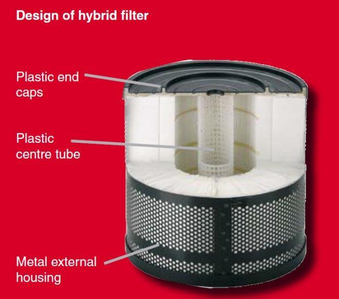 hybrid edm filter